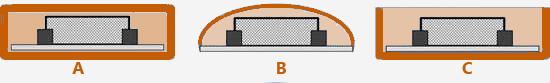 Типы защиты светодиодных лент